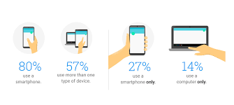 80% of your business touch points are on the Smartphone.