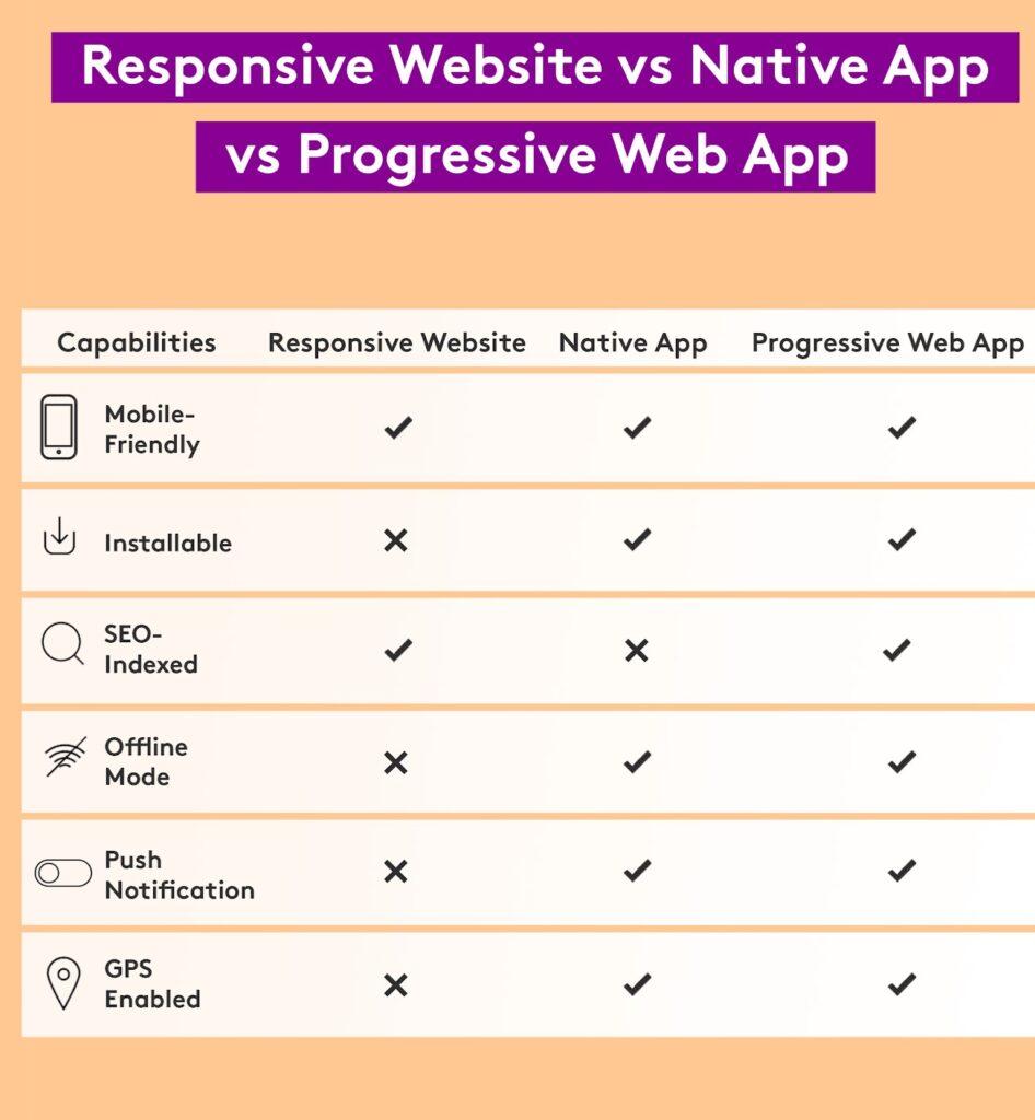 Benefits of PWA versus responsive websites and older native APPS