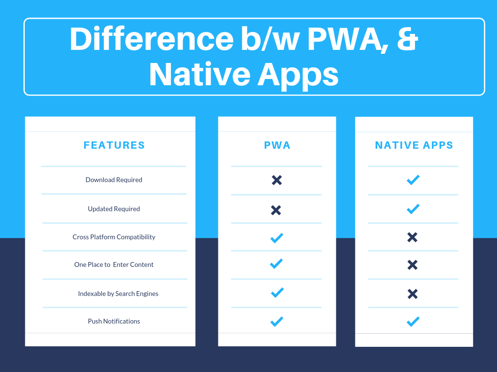 Difference between PWA and older native APPS highlighted